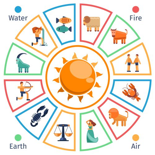 astrological circle with zodiac signs flat style 1