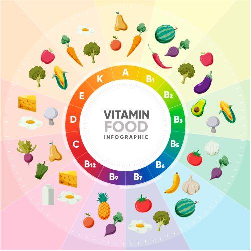 gradient rainbow vitamin food infographic 1