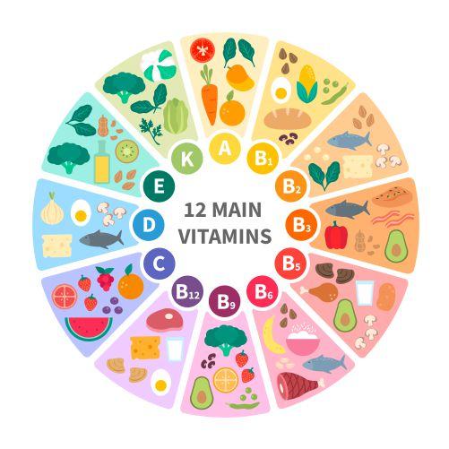 vitamin food infographic 1